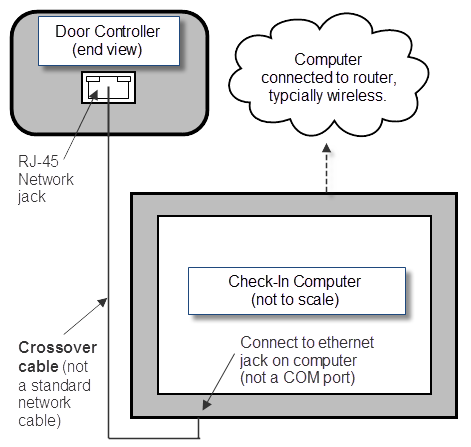 network-dc-diagram-crossover